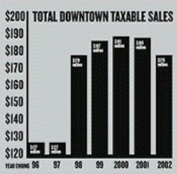 Downtown sales soared when the BOB opened in '98, but are now on a downward trend.
