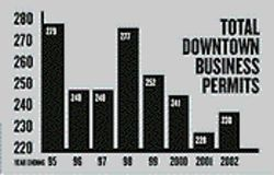 Business permits jumped  with the BOB's opening in '98, but fell precipitously  afterward.