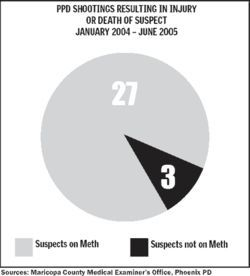 90% of suspects shot by Phoenix police over an 18-month period were under the influence of methamphetamine. Enlarge