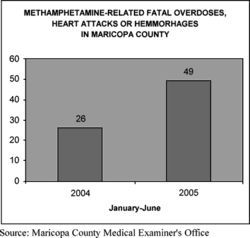 Meth is also killing more of us who don't get shot. Enlarge