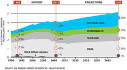 "Projections from the U.S. Energy Information Administration show traditional fuel sources will reign for many years to come, with solar power trailing wind and biomass in the ""renewables"" energy."